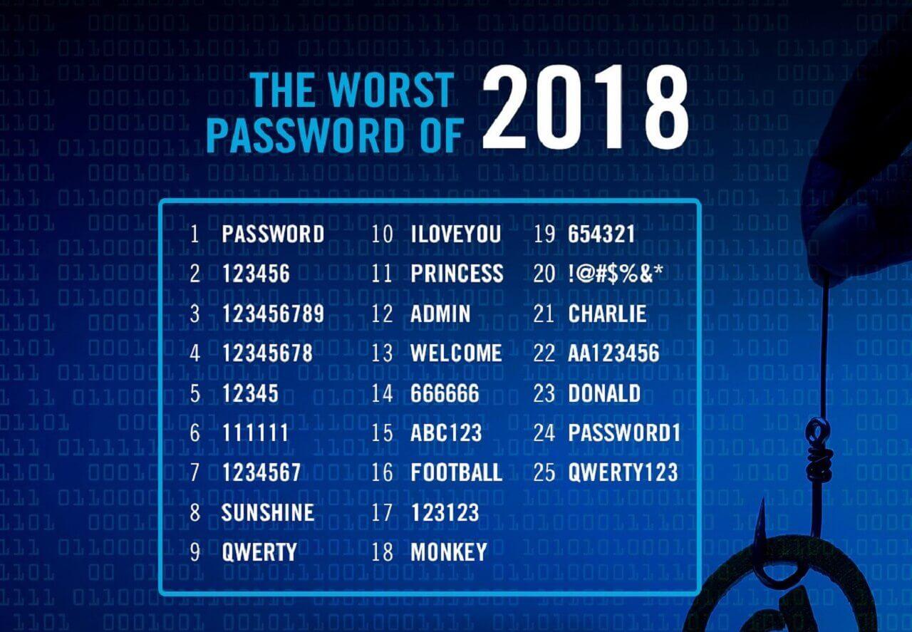 25 top worst passwords 2018 wallpaper