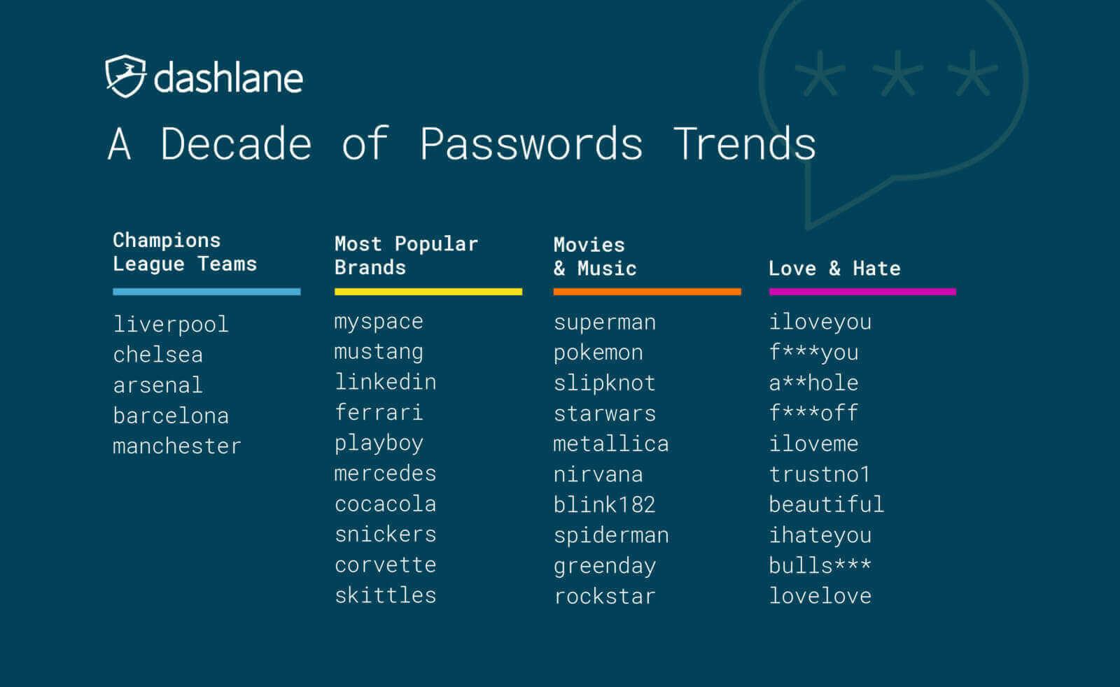 Best password list graphic