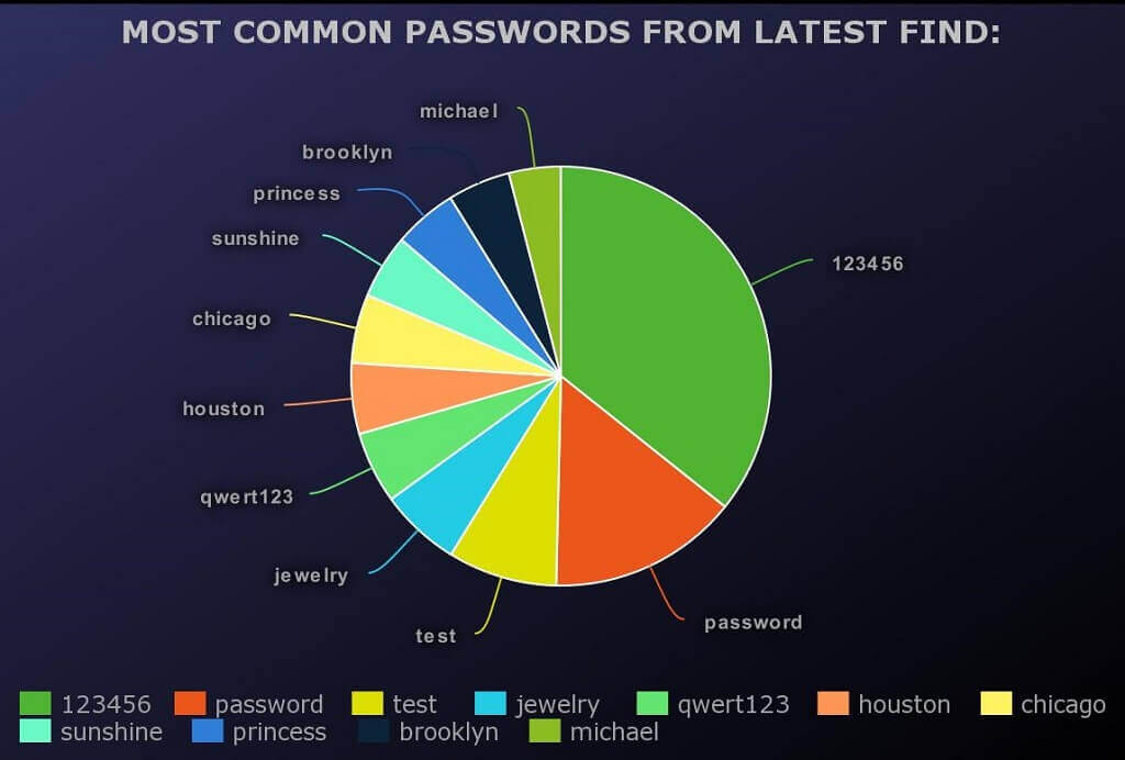 Most common passwords list from latest find