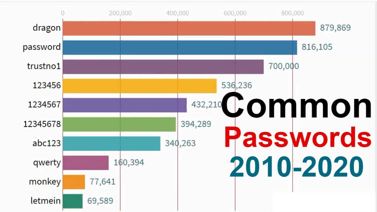 Top 10 common passwords from 2010 to 2020 photo