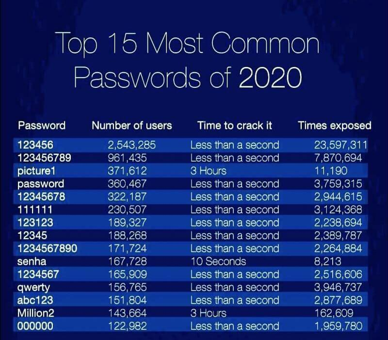 Top 15 most common password of 2020 pic